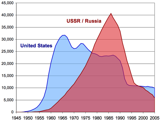 Arms Race Igniting The Cold War